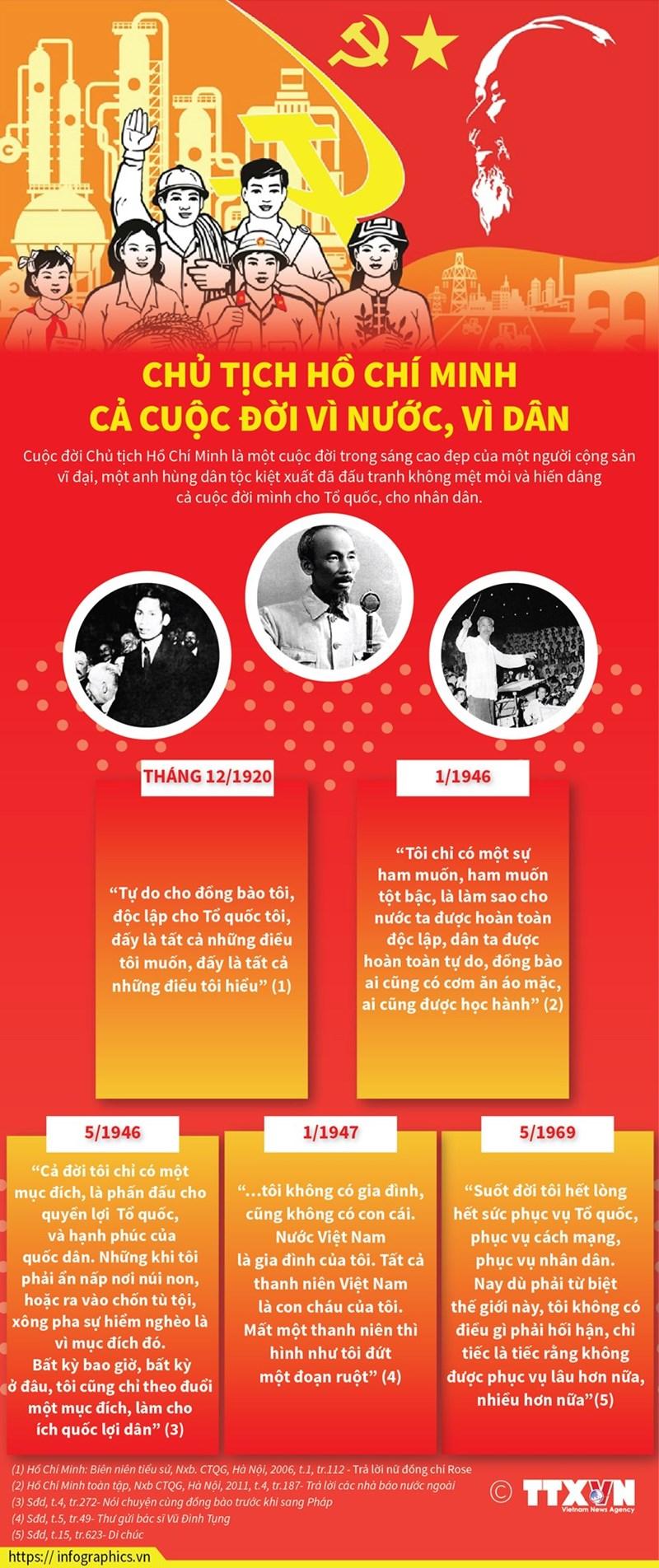 [Infographics] Chủ tịch Hồ Chí Minh - Cả cuộc đời vì nước, vì dân - Ảnh 1