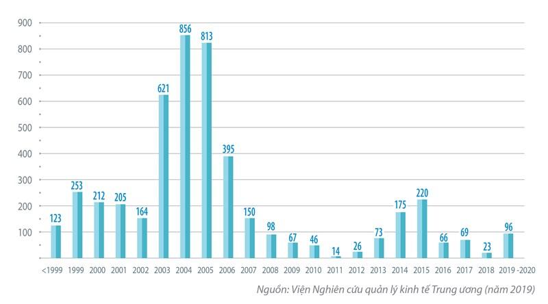Cổ phần hóa doanh nghiệp nhà nước giai đoạn 2016 - 2020: Thực trạng và một số khuyến nghị - Ảnh 1