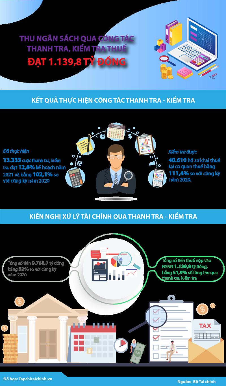[Infographics] Thu ngân sách qua công tác thanh tra, kiểm tra thuế đạt 1.139,8 tỷ đồng - Ảnh 1