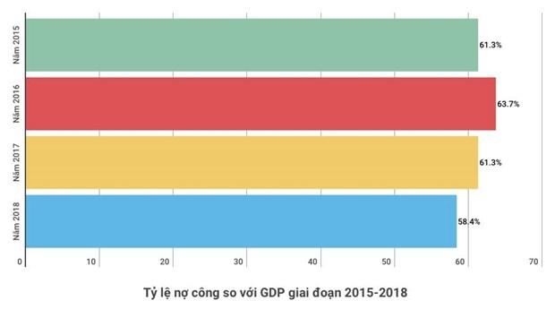 Nợ công Việt Nam xuống mức thấp nhất kể từ năm 2015 - Ảnh 1