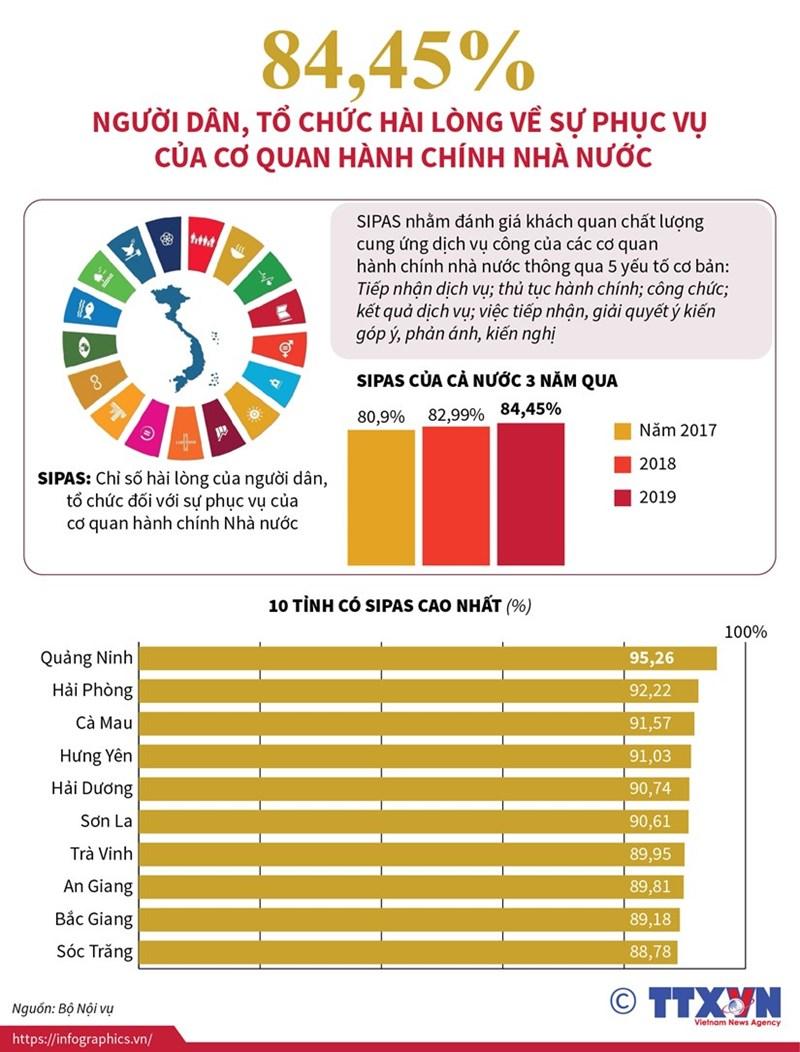 [Infographics] 84,45% người dân, tổ chức hài lòng về phục vụ của cơ quan hành chính  - Ảnh 1