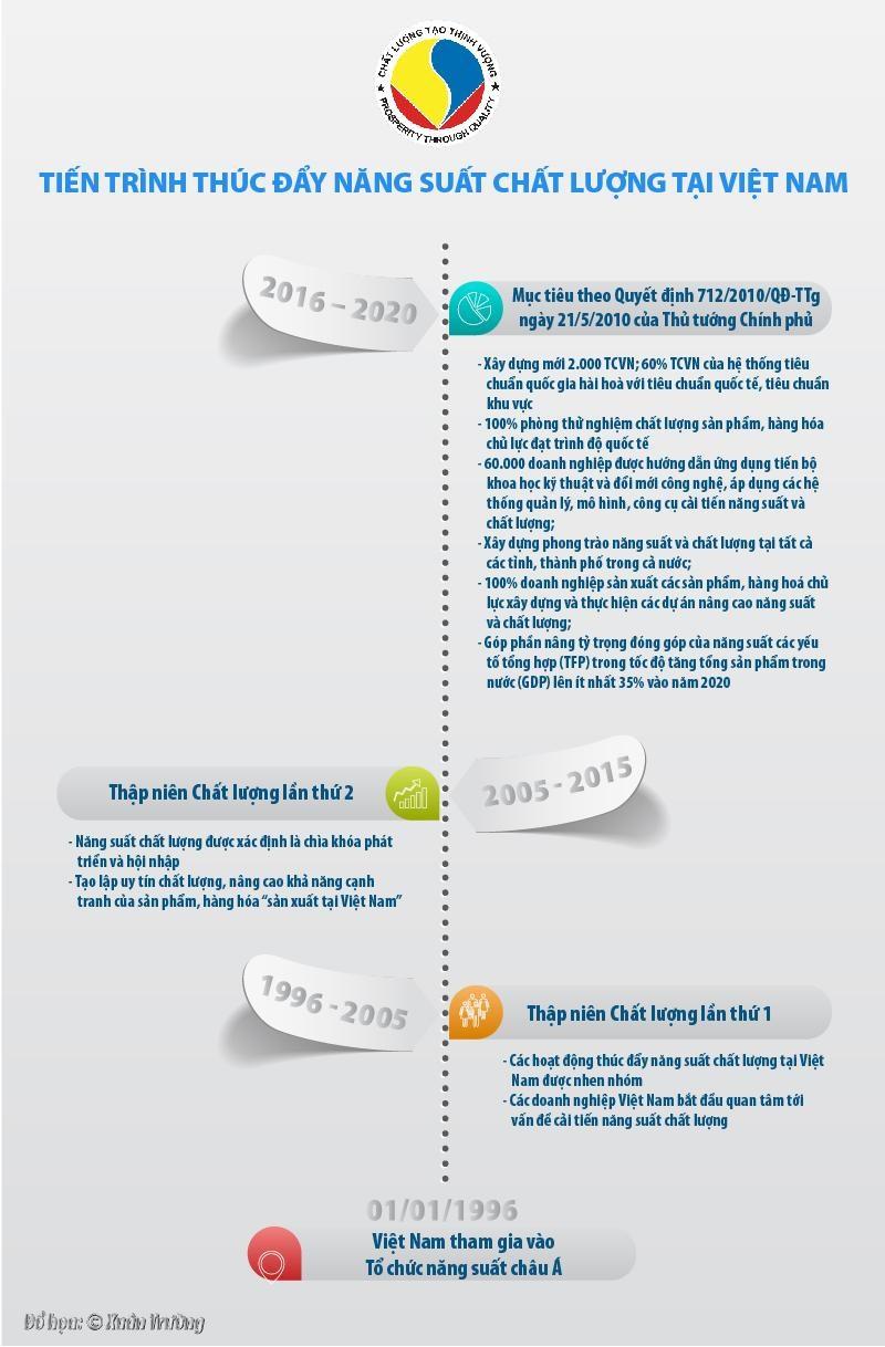 [Infographics] Tiến trình thúc đẩy năng suất chất lượng tại Việt Nam - Ảnh 1