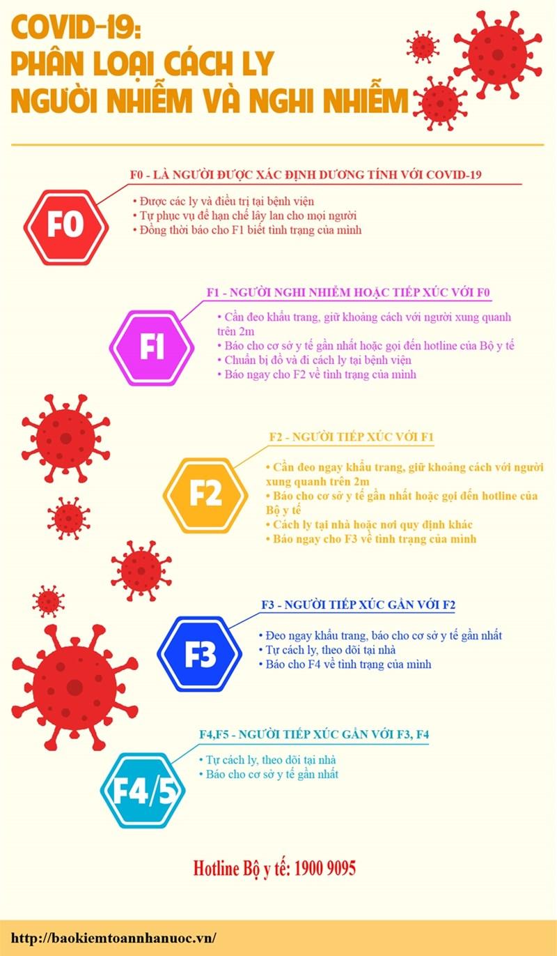 [Infographics] Phân loại cách ly người nhiễm và nghi nhiễm Covid-19 - Ảnh 1