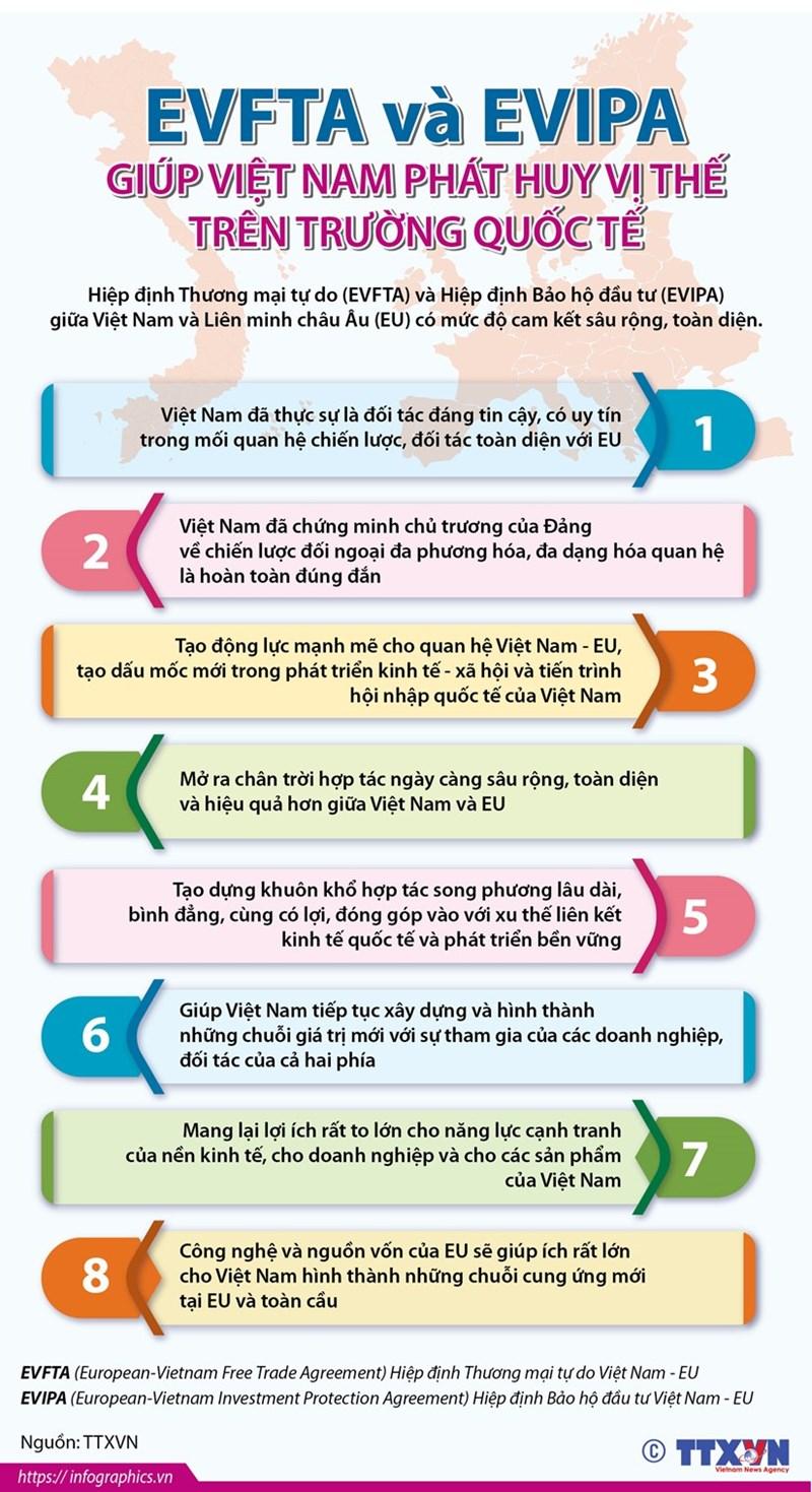 [Infographics] EVFTA và EVIPA giúp Việt Nam phát huy lợi thế trên trường quốc tế - Ảnh 1