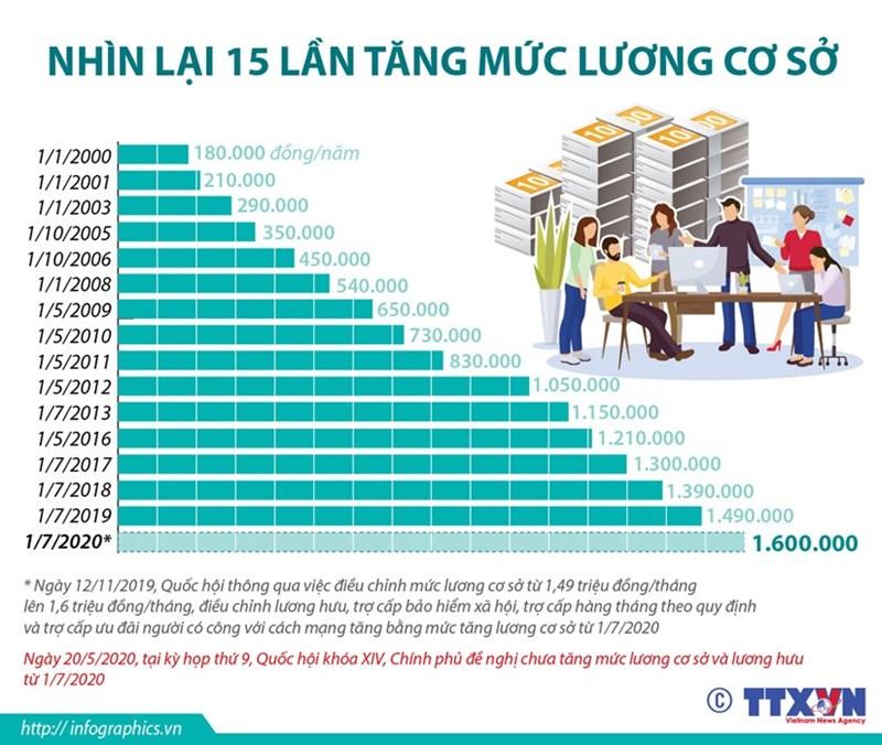 [Infographics] Nhìn lại 15 lần tăng mức lương cơ sở - Ảnh 1