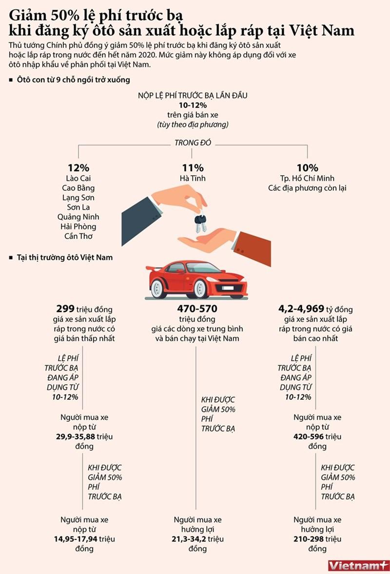 [Infographics] Giảm 50% lệ phí trước bạ đăng ký ôtô sản xuất, lắp ráp trong nước  - Ảnh 1