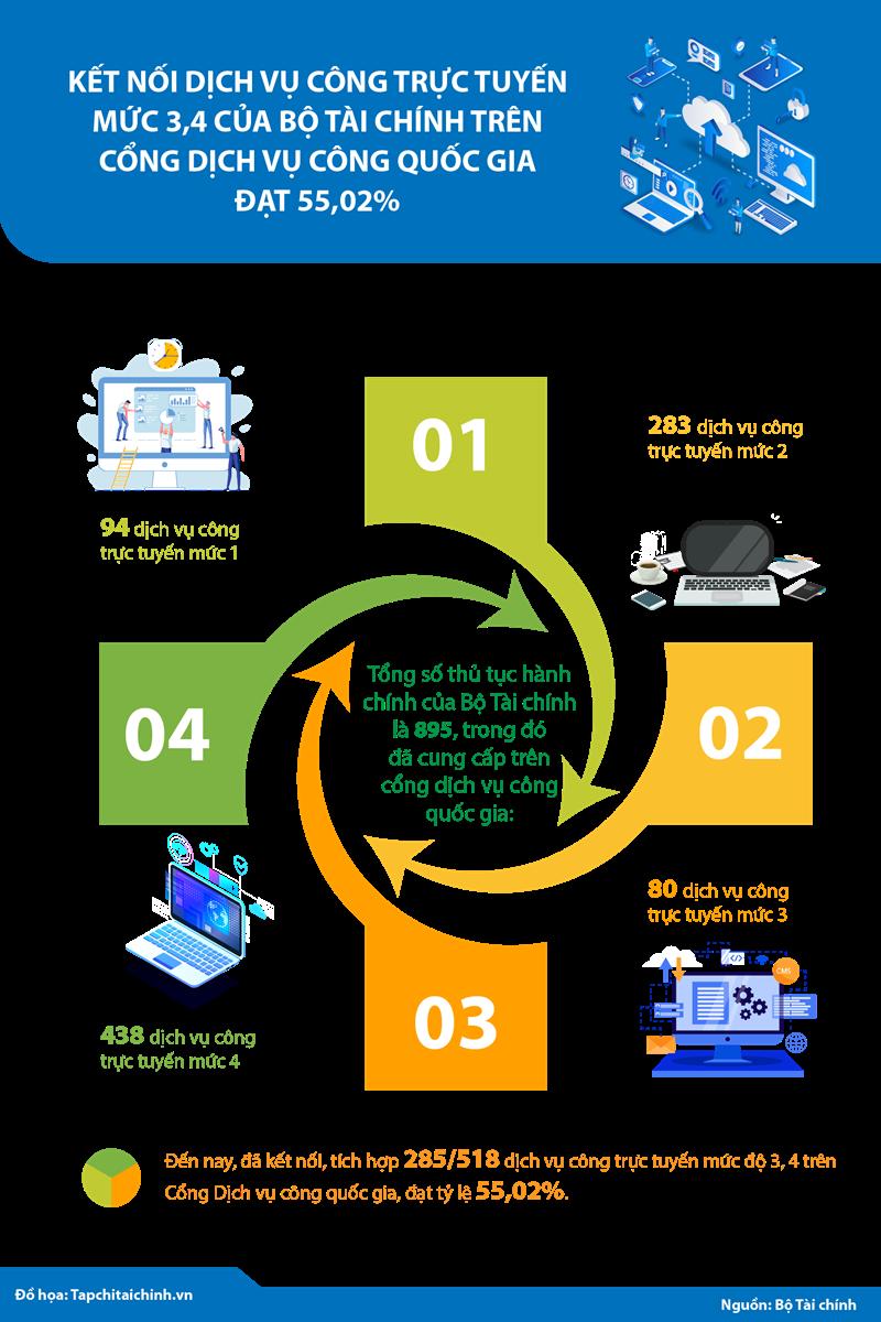 [Infographics] Kết nối dịch vụ công trực tuyến mức 3, 4 của Bộ Tài chính trên Cổng Dịch vụ công Quốc gia đạt 55,02% - Ảnh 1
