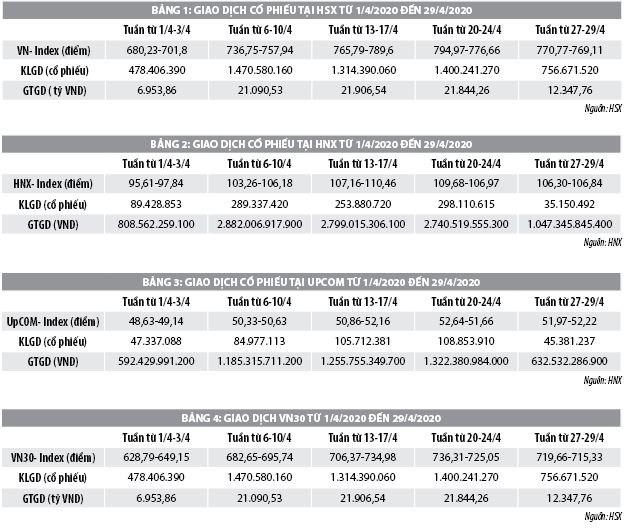 Số liệu thị trường chứng khoán tháng 4 và 4 tháng đầu năm 2020 - Ảnh 1