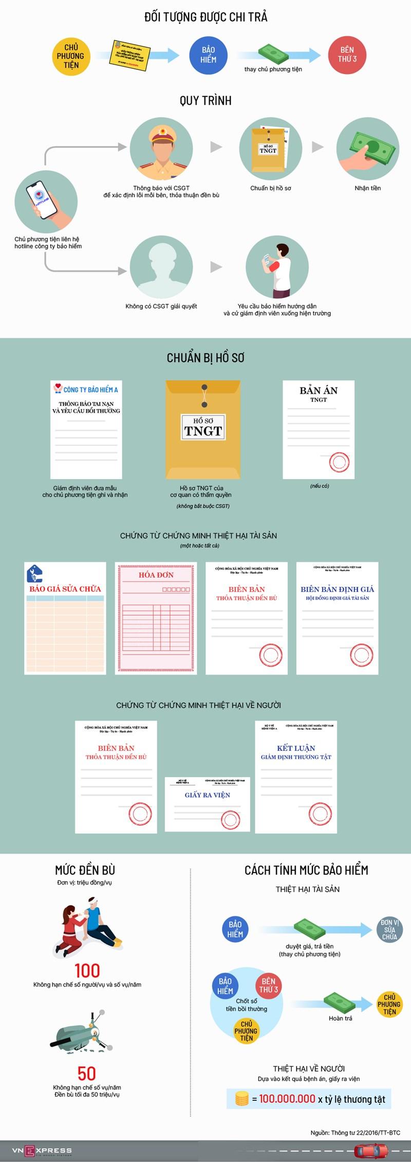 [Infographics] Hướng dẫn đòi bồi thường bảo hiểm trách nhiệm dân sự - Ảnh 1