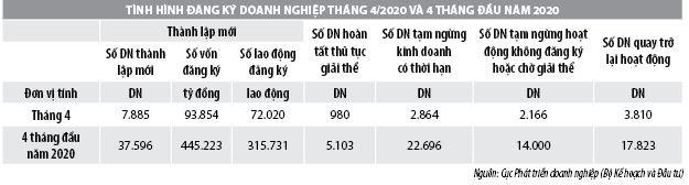 Số liệu đăng ký doanh nghiệp và thu hút đầu tư trực tiếp nước ngoài vào Việt Nam tháng 4/2020 - Ảnh 1