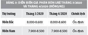 Số liệu thị trường hàng hóa - dịch vụ tháng 4/2020 - Ảnh 3