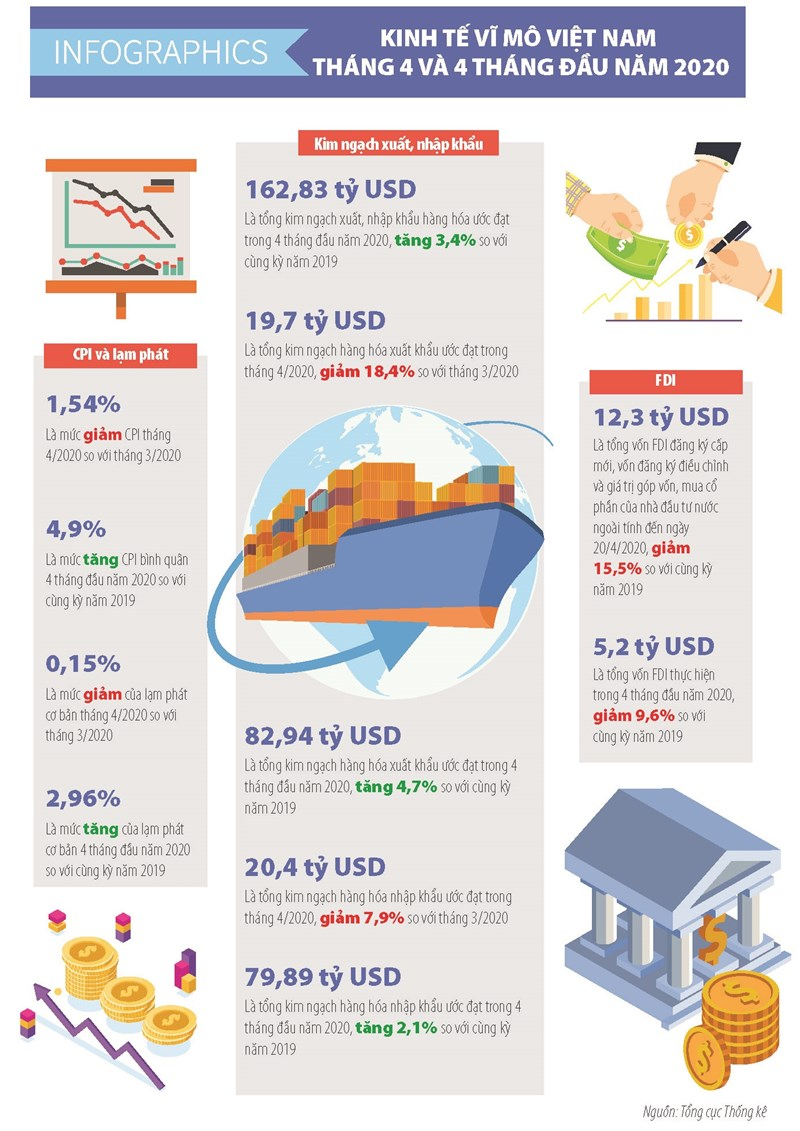 [Infographics] Số liệu kinh tế vĩ mô Việt Nam tháng 4 và 4 tháng đầu năm 2020 - Ảnh 1