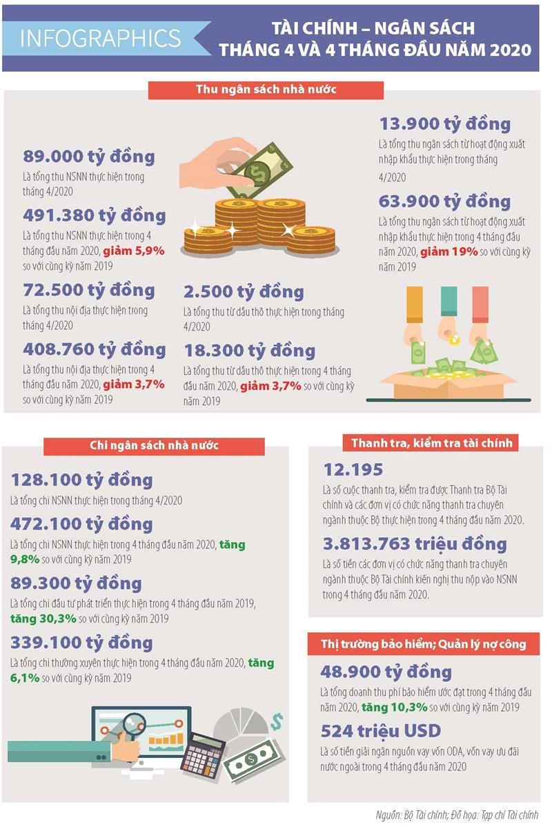 [Infographics] Số liệu tài chính ngân sách tháng 4 và 4 tháng đầu năm 2020 - Ảnh 1