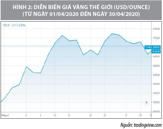 Số liệu thị trường vàng tháng 4/2020 - Ảnh 2
