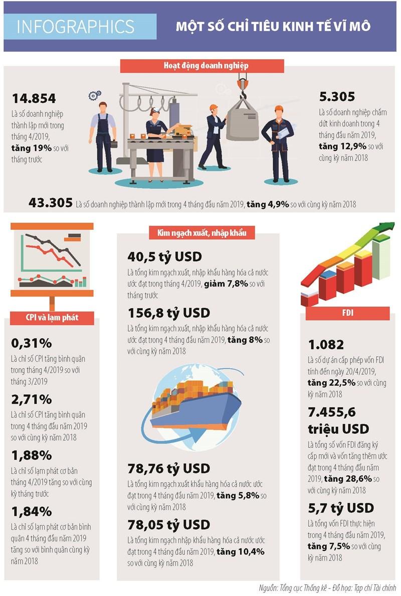 [Infographics] Một số chỉ tiêu kinh tế vĩ mô tháng 4/2019 - Ảnh 1