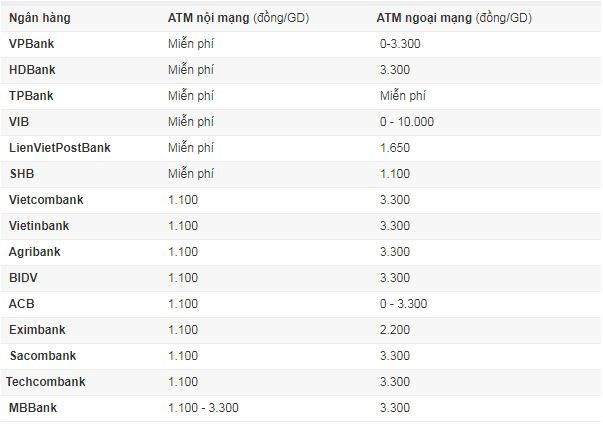 Phí rút tiền ATM, chuyển khoản các ngân hàng hiện nay ra sao? - Ảnh 1