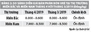 Số liệu thị trường hàng hóa – dịch vụ tháng 4/2019 - Ảnh 2