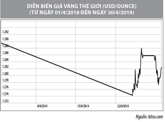 Số liệu thị trường vàng tháng 4/2019 - Ảnh 2