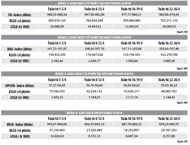 Số liệu thị trường chứng khoán Việt Nam tháng 4/2019 - Ảnh 1