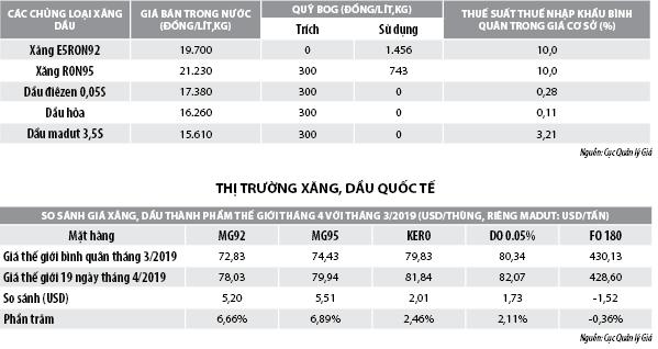 Số liệu thị trường xăng, dầu tháng 4/2019 - Ảnh 1
