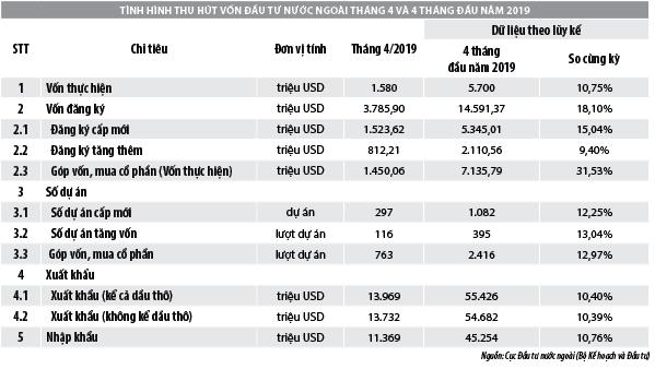 Số liệu thu hút đầu tư trực tiếp nước ngoài vào Việt Nam tháng 4/2019 - Ảnh 1