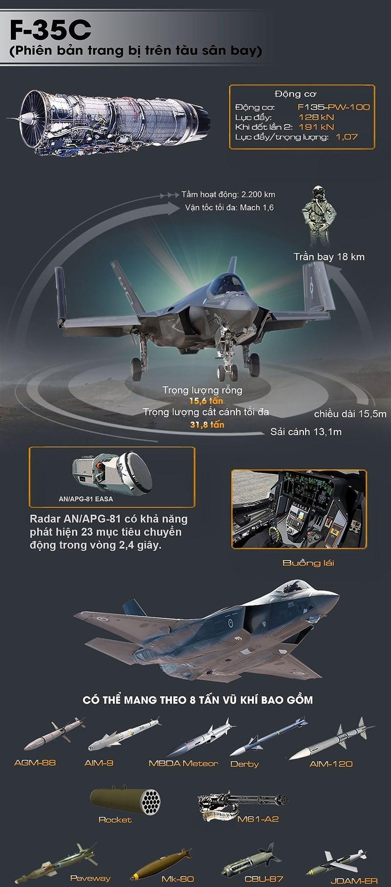 [Infographic] Sau F-35A sẽ đến lượt F-35C tung đòn hủy diệt tại Trung Đông - Ảnh 1