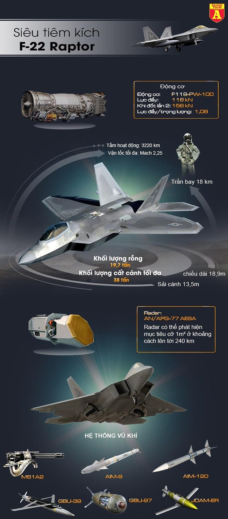 [Infographic] 4 chiếc F-22 Mỹ lao lên chặn 4 oanh tạc cơ Tu-95 Nga - Ảnh 1