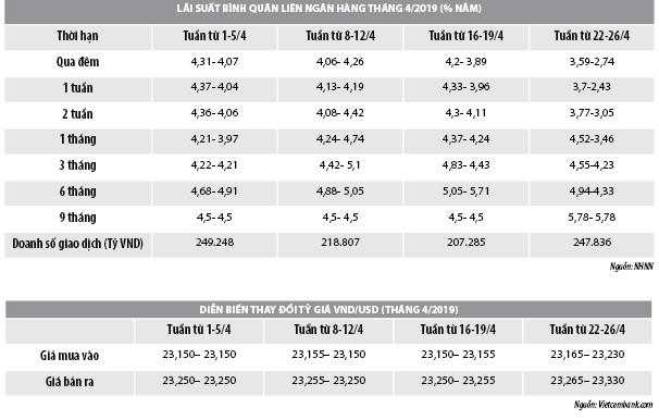 Số liệu thị trường tiền tệ tháng 4/2019 - Ảnh 1
