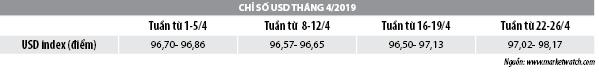 Số liệu thị trường tiền tệ tháng 4/2019 - Ảnh 2