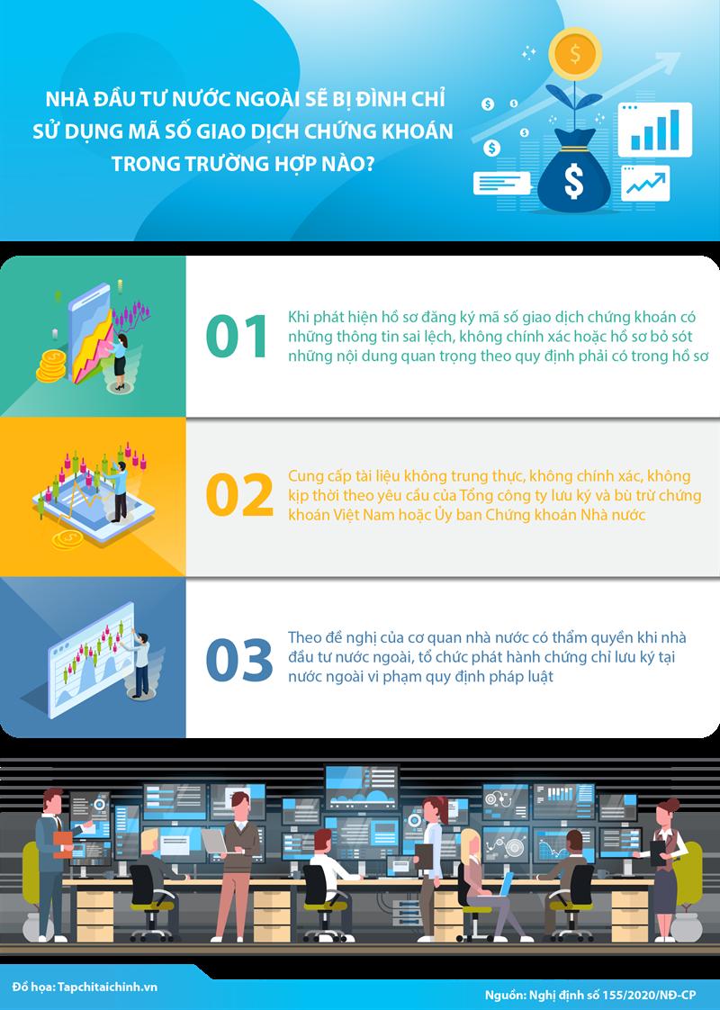 [Infographics] Nhà đầu tư ngoại sẽ bị đình chỉ sử dụng mã số giao dịch chứng khoán trong trường hợp nào? - Ảnh 1