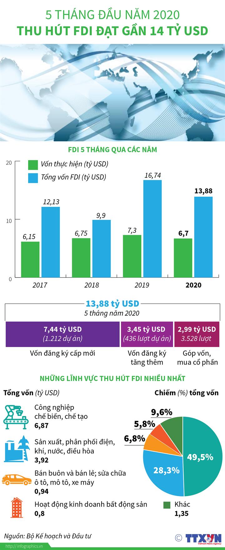 [Infographics] 5 tháng đầu năm 2020, thu hút FDI đạt gần 14 tỷ USD - Ảnh 1