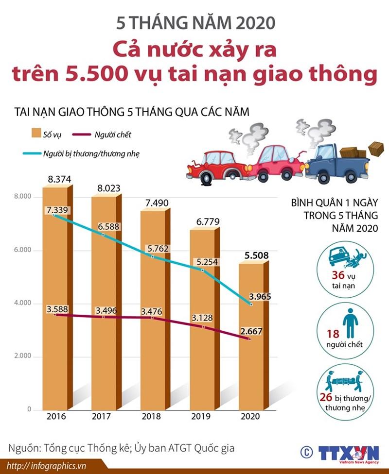 [Infographics] 5 tháng cả nước xảy ra trên 5.500 vụ tai nạn giao thông - Ảnh 1