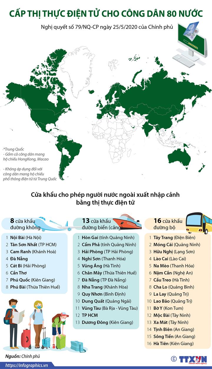 [Infographics] Cấp thị thực điện tử cho công dân 80 nước - Ảnh 1