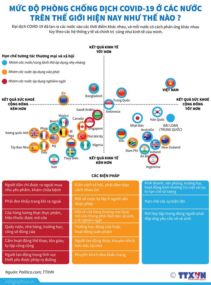 [Infographics] Mức độ phòng chống dịch ở các nước trên thế giới hiện nay như thế nào? - Ảnh 1