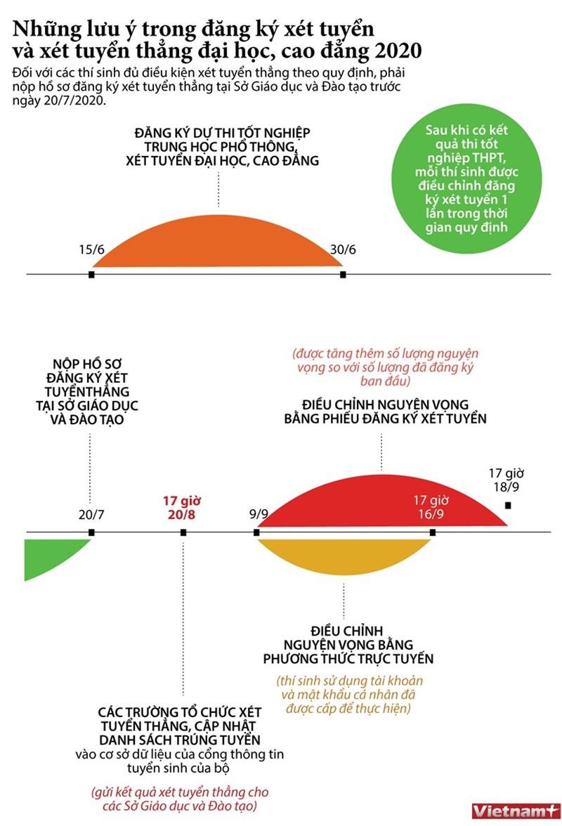 [Infographics] Lưu ý trong đăng ký xét tuyển và xét tuyển thẳng đại học, cao đẳng - Ảnh 1