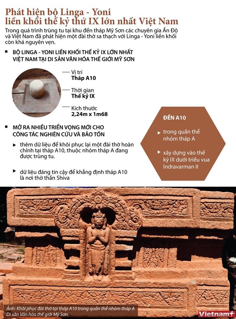 [Infographics] Bộ Linga-Yoni liền khối thế kỷ IX lớn nhất Việt Nam - Ảnh 1