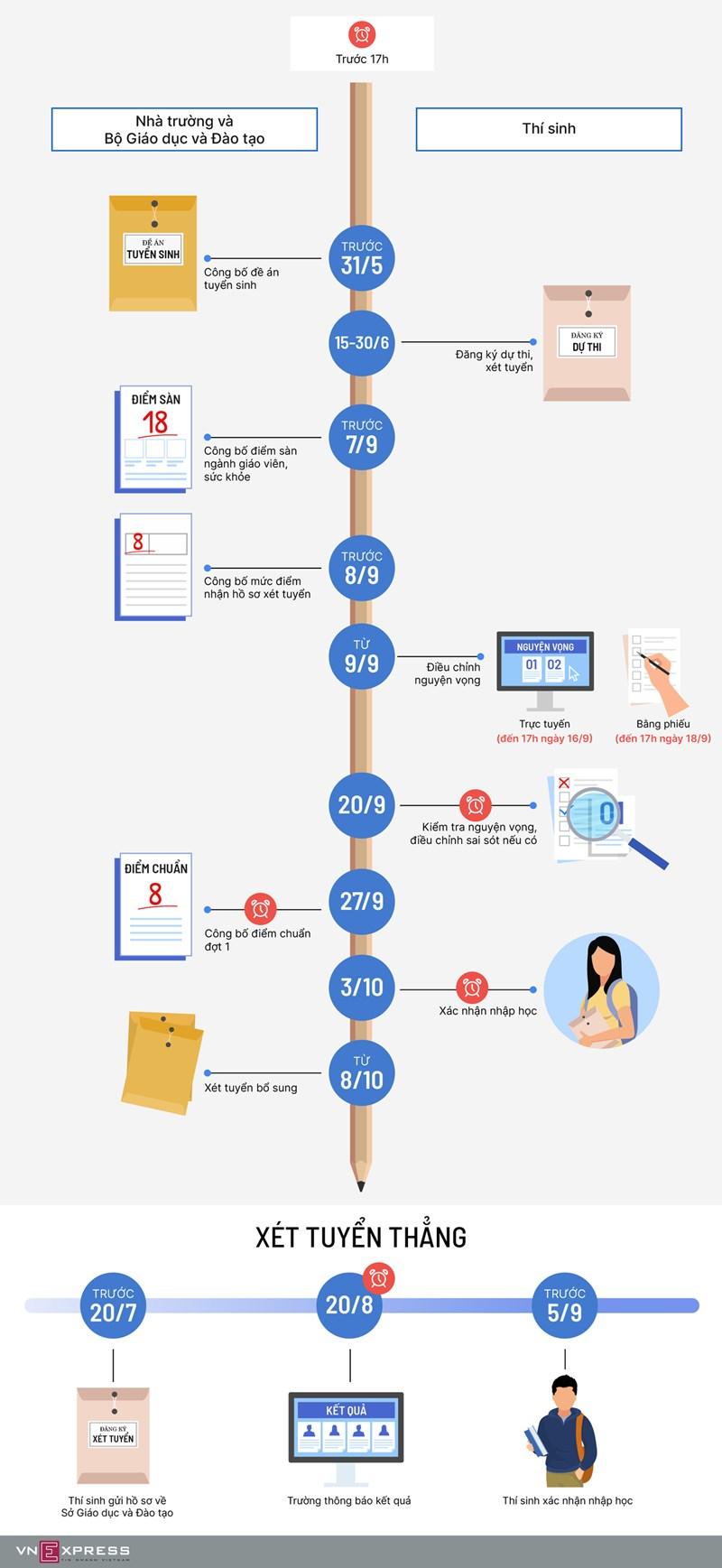 [Infographics] Các mốc tuyển sinh năm 2020 thí sinh cần nhớ - Ảnh 1