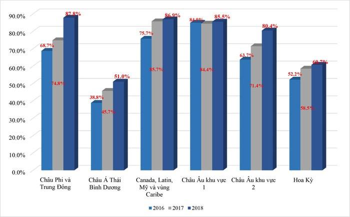 Biểu đồ tỷ lệ chấp nhận sử dụng thẻ chip EVM trên toàn thế giới - Số liệu dựa trên báo cáo quý 4 lần lượt qua các năm 2016, 2017 và 2018, trình bày những thống kê mới nhất của American Express, Discover, JCB, MasterCard, UnionPay, and Visa, tổng hợp từ báo cáo của các tổ chức thành viên trên toàn cầu.