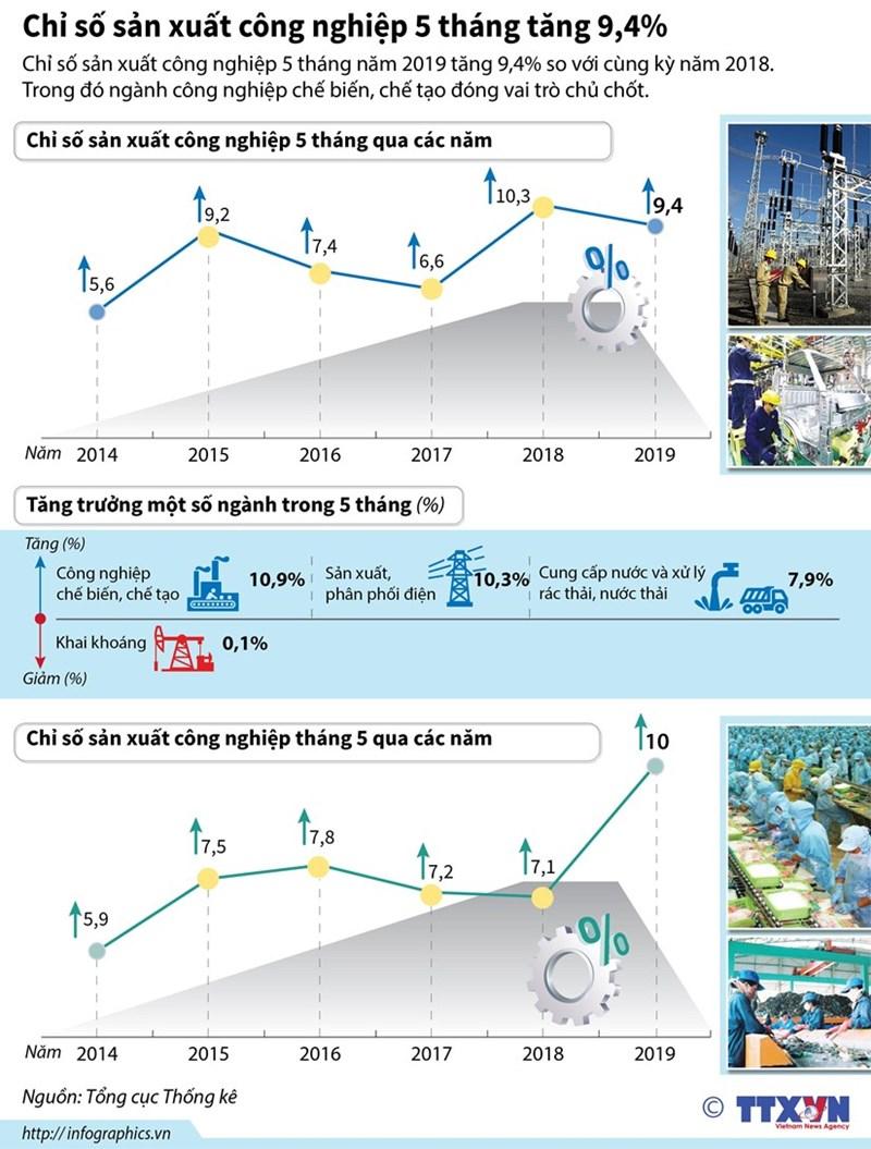 [Infographics] Chỉ số sản xuất công nghiệp 5 tháng tăng 9,4% - Ảnh 1