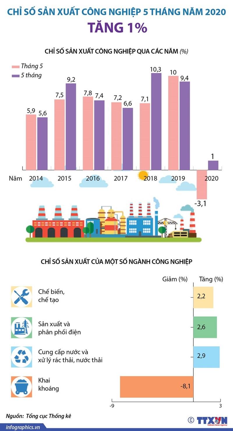 [Infographics] Chỉ số sản xuất công nghiệp 5 tháng tăng 1% - Ảnh 1
