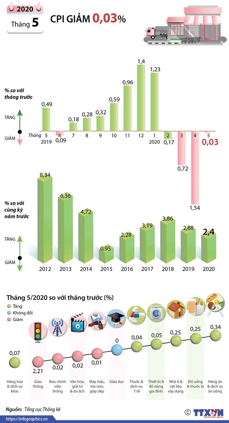 [Infographics] Chỉ số giá tiêu dùng tháng Năm giảm 0,03%  - Ảnh 1