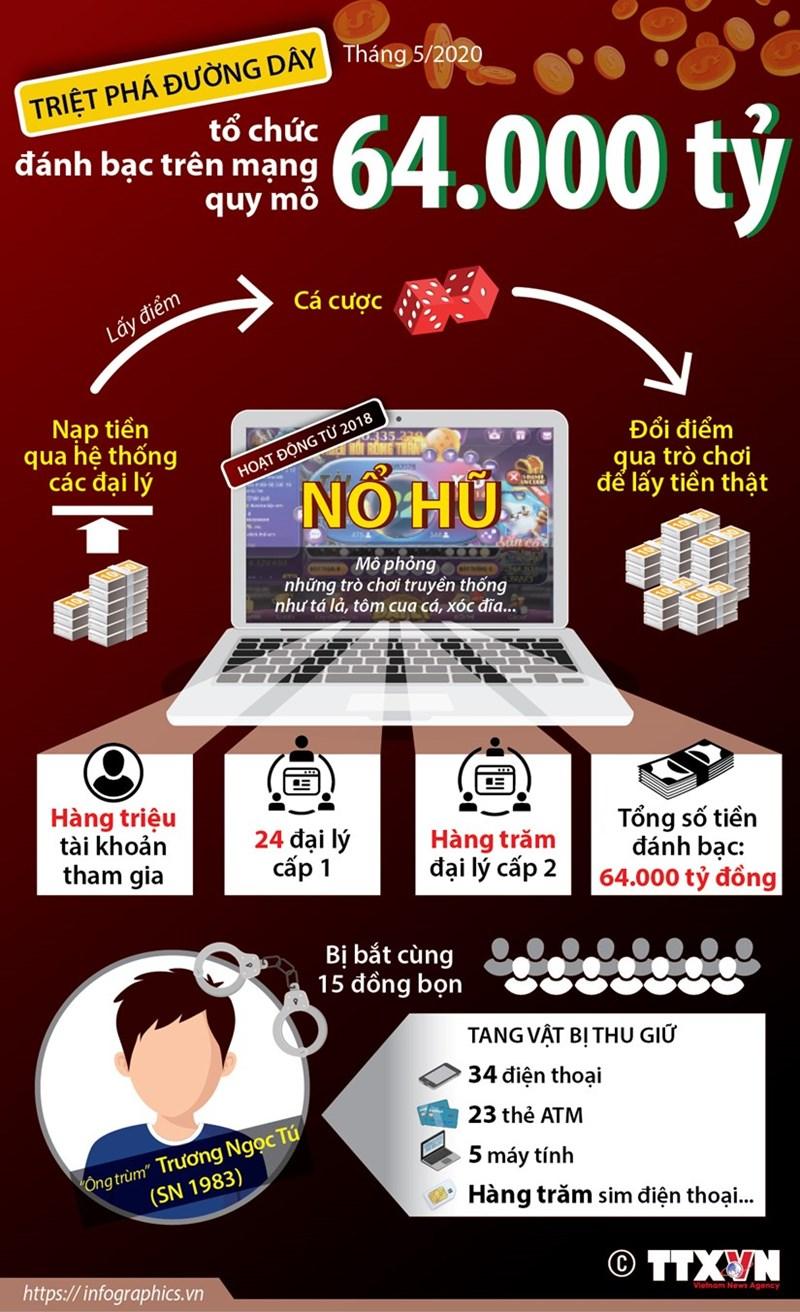 [Infographics] Đường dây đánh bạc trên mạng quy mô 64.000 tỷ hoạt động như thế nào? - Ảnh 1