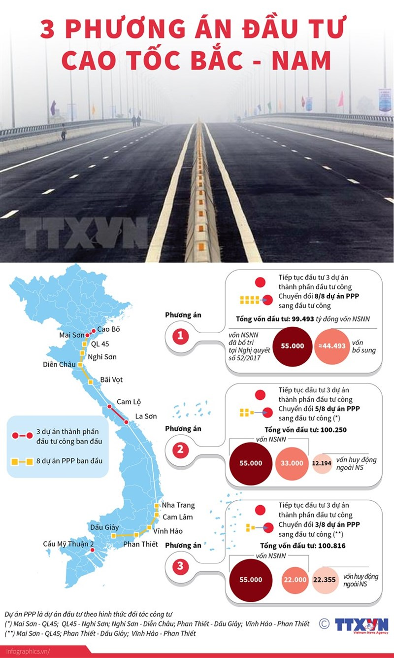 [Infographics] Đề xuất ba phương án đầu tư cao tốc Bắc-Nam - Ảnh 1