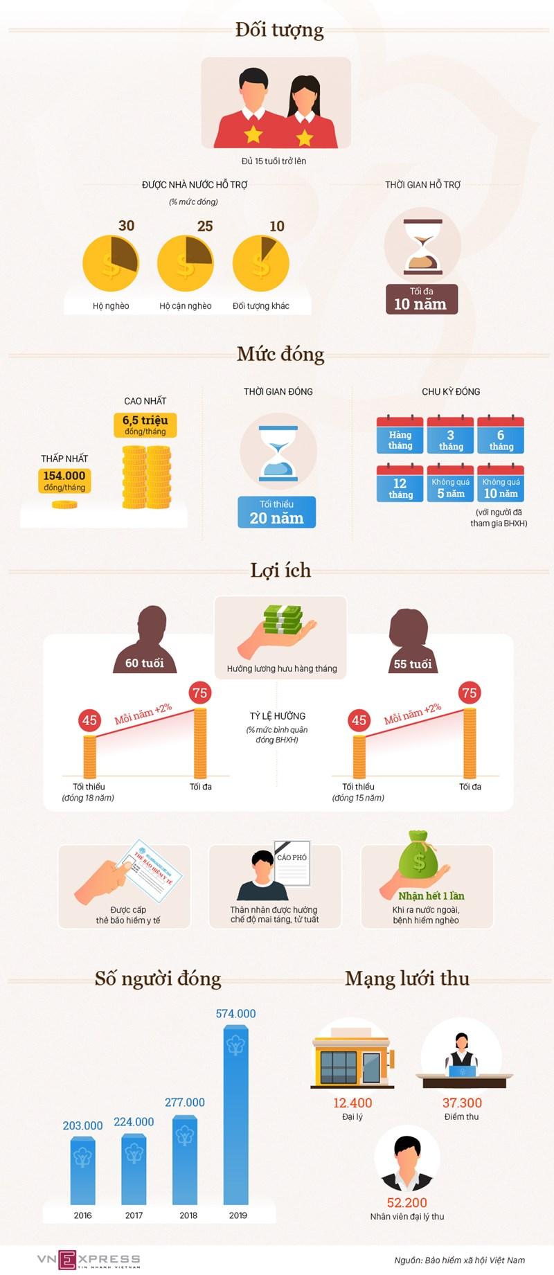 [Infographics] Bảo hiểm xã hội tự nguyện có lợi ích gì? - Ảnh 1