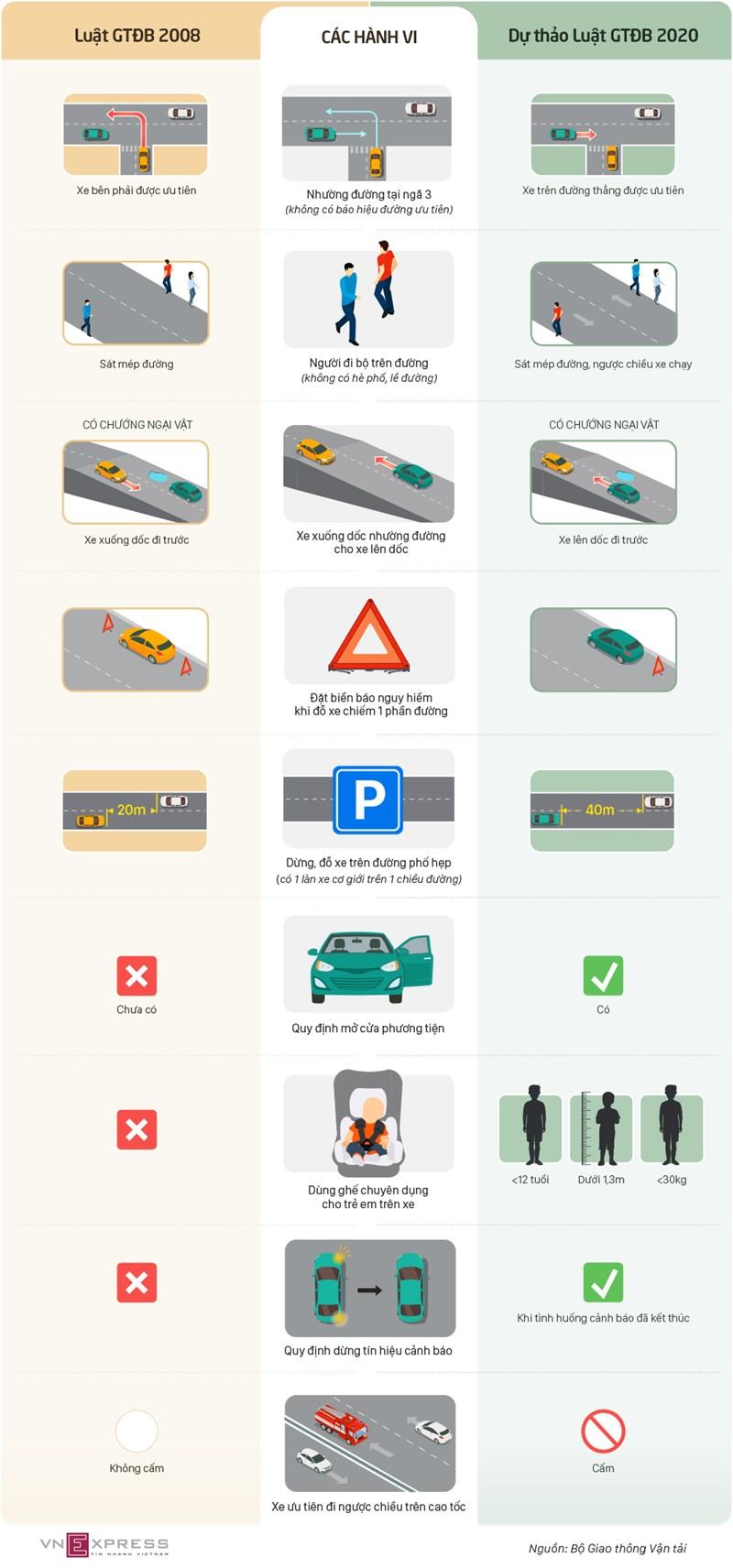 [Infographics] Những điểm thay đổi trong dự thảo Luật Giao thông đường bộ - Ảnh 1
