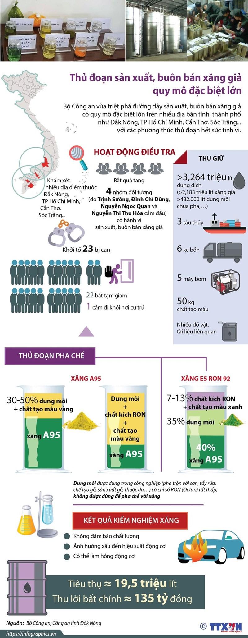 [Infographics] Thủ đoạn sản xuất, buôn bán xăng giả quy mô rất lớn - Ảnh 1