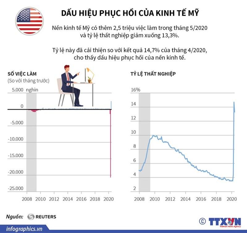 [Infographics] Dấu hiệu phục hồi của nền kinh tế Mỹ - Ảnh 1