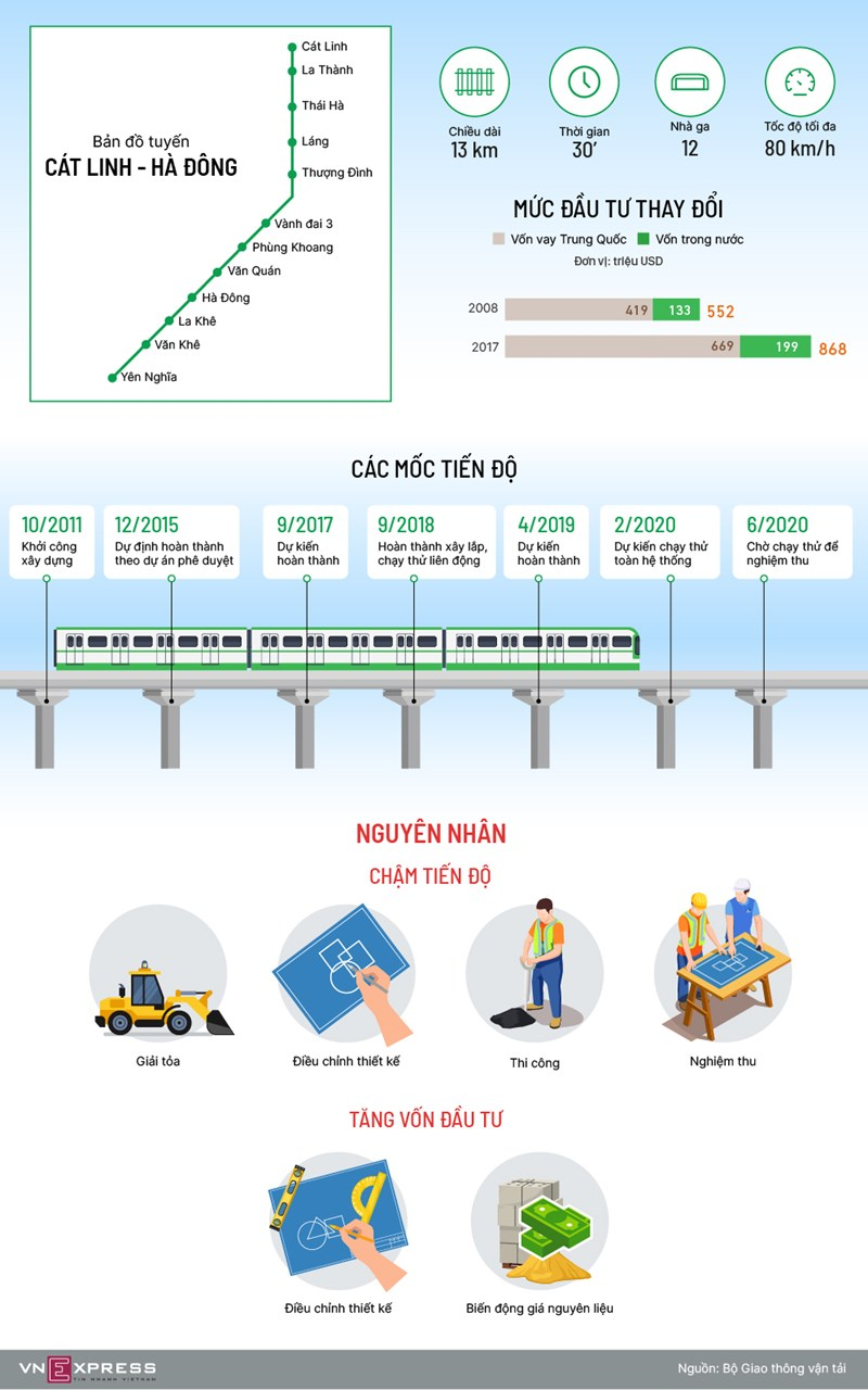 [Infographics] Các mốc tiến độ dự án đường sắt Cát Linh - Hà Đông - Ảnh 1