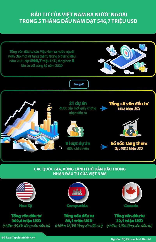 [Infographics] Đầu tư của Việt Nam ra nước ngoài trong 5 tháng đầu năm đạt 546,7 triệu USD - Ảnh 1