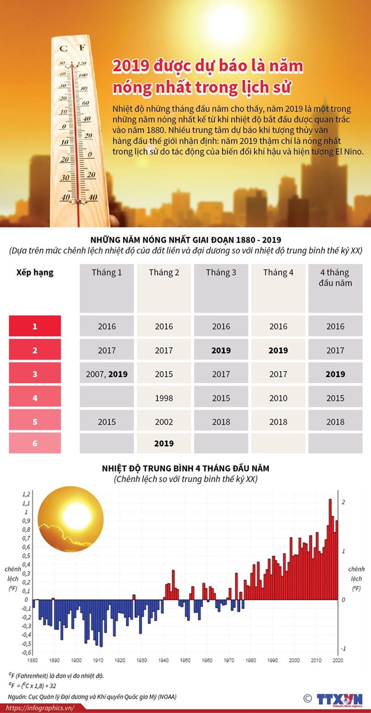 [Infographics] 2019 được dự báo là năm nóng nhất trong lịch sử - Ảnh 1